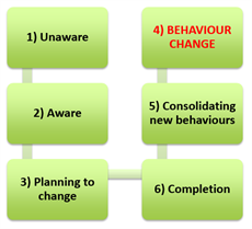 Behaviour Change Graphic